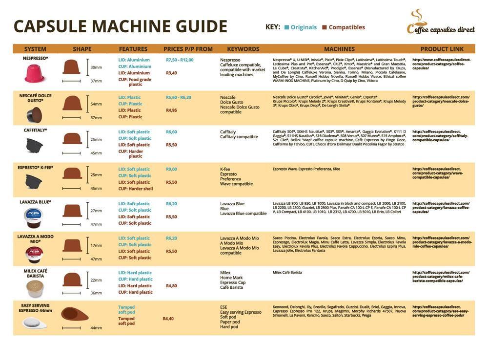 kávékapszula kompatibilis kávéfőzőgépek